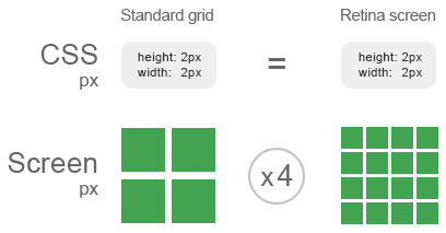 The format SVG for retina quality of user interface